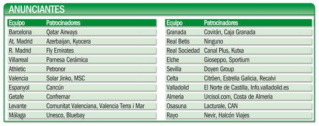 Cuadro de los patrocinadores de todos los equipos de Primera División.