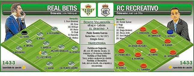 Onces probables del Real Betis y Recreativo de Huelva.
