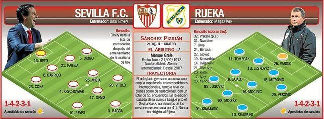 Sevilla-Rijeka: victoria, empate o fracaso