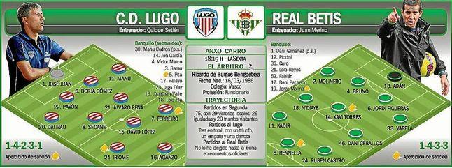 Lugo-Betis: Una dulce transición o un crédito al alza