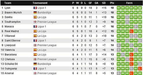 Listado de los equipos más en forma de Europa.