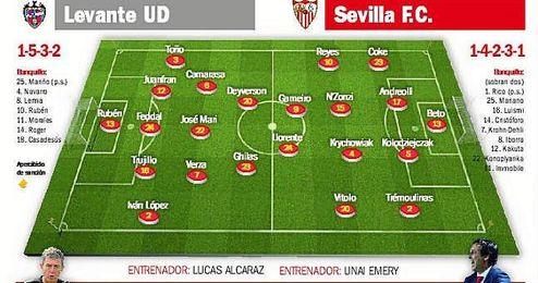 Levante-Sevilla (Previa): Contra el mal inicio y las adversidades
