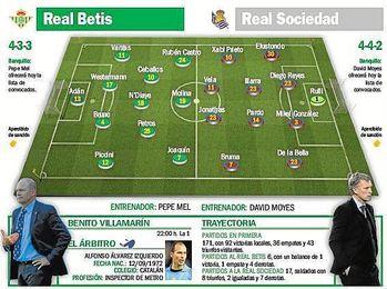 (Previa) Betis-Real Sociedad: Cambia de 'look' para la tercera cita