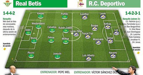 Real Betis - Deportivo: Mel y su propuesta continuista