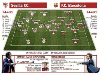 Sevilla F.C.-Barcelona: Casta y coraje para que vuelva el fútbol