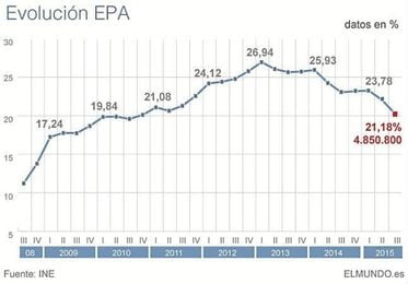 Evolución del desempleo en España en los últimos años.