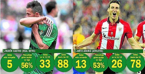 Rubén Castro y Aduriz, goleadores incombustibles.