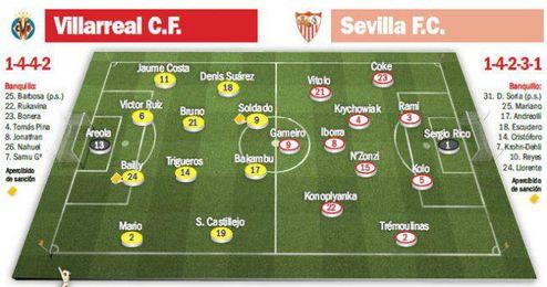 Onces probables para el Villarreal-Sevilla.