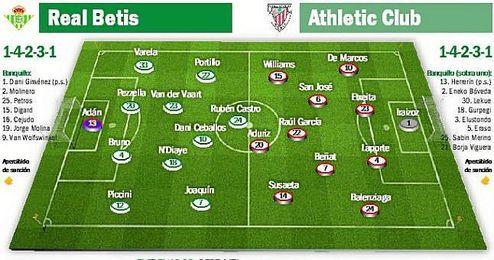 Real Betis - Athletic Club: La sinapsis como grial en verdiblanco