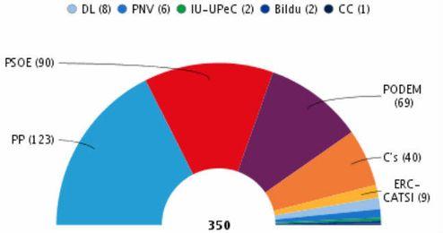 El PP gana con s�lo 123 esca�os, seguido del PSOE con 90, Podemos con 69 y C�s con 40