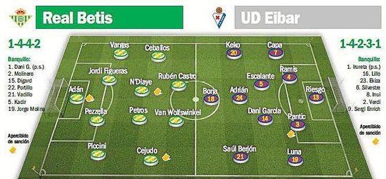 Posibles onces del Real Betis-Eibar.