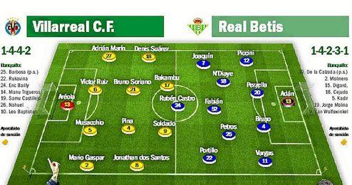 Posibles alineaciones de Villarreal y Betis.