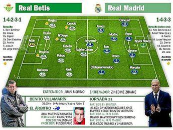 Real Betis-Real Madrid: El mejor día para que suene la flauta