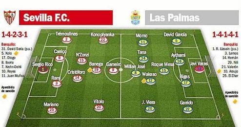 Sevilla F.C.-Las Palmas: El deber liguero no entiende de resacas