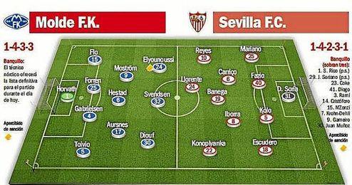 Posibles onces titulares para el Molde-Sevilla.