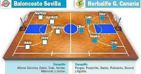 (Previa) CB Sevilla-Gran Canaria: A reafirmarse en su feudo