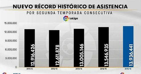 Gráfico ofrecido por la LFP.