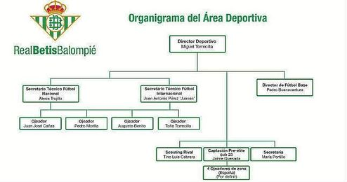 Así queda el organigrama verdiblanco.