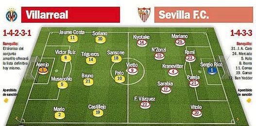 Posibles onces en el Villarreal-Sevilla F.C.
