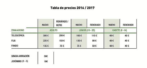 Lista de precios de los abonos del Real Betis Baloncesto.