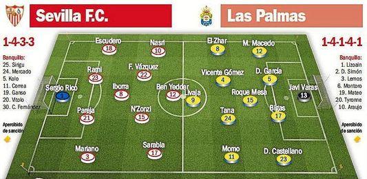 Posibles alineaciones para el Sevilla FC-Las Palmas.