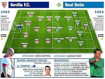 Sevilla-Betis: Preñado de pasión, estéril de emoción