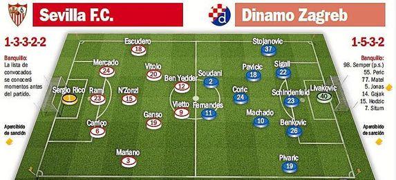 Alineaciones probables del Sevilla-Dinamo Zagreb.