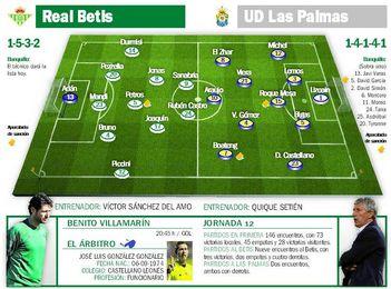 Real Betis-Las Palmas: Víctor pone el contador a cero