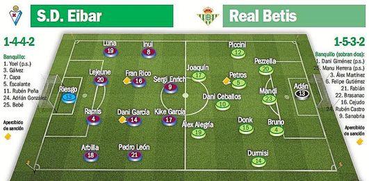 Posibles alineaciones para el Eibar-Real Betis.