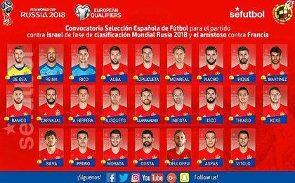 Lista de los jugadores seleccionados para los partidos ante Israel Y Francia.