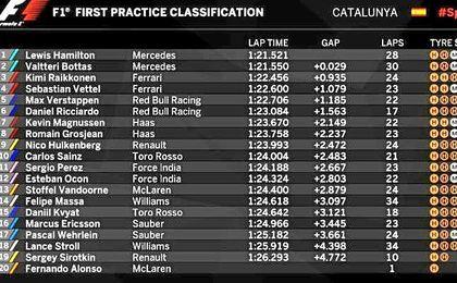 Mercedes supera a Ferrari en unos primeros libres accidentados para Alonso