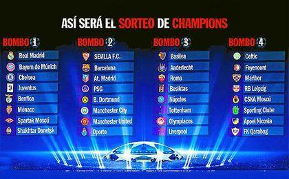 Lo que espera al Sevilla en el sorteo de Champions