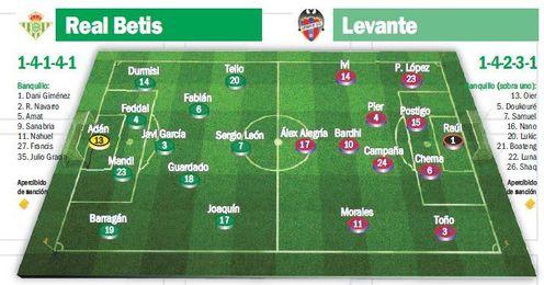 Previa Betis-Levante: La deseada confirmación