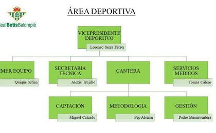 Oficial: El Betis incorpora a Alomar y Calzado para la cantera