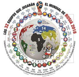 La FIFA confirma los bombos para el sorteo tras acabar la fase previa