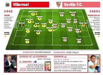 Villarreal-Sevilla FC: Llega la hora de asestar el golpe