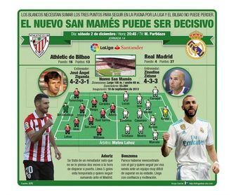 Infografía de la previa del Athletic Club vs Real Madrid