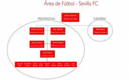 Así queda el organigrama del área de fútbol en el Sevilla FC.
