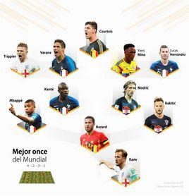 4 Franceses, 2 croatas, 2 ingleses, 2 belgas y 1 colombiano en el once ideal