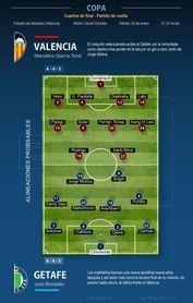 El Valencia se aferra a Mestalla para remontar ante el Getafe y otear un título