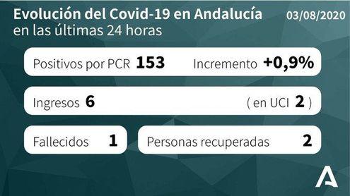 Andalucía suma una muerte y sube a 75 brotes activos con 851 positivos