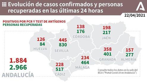 Andalucía baja 3,5 puntos su tasa Covid por tercer día seguido hasta 251,6 y suma 1.884 casos.